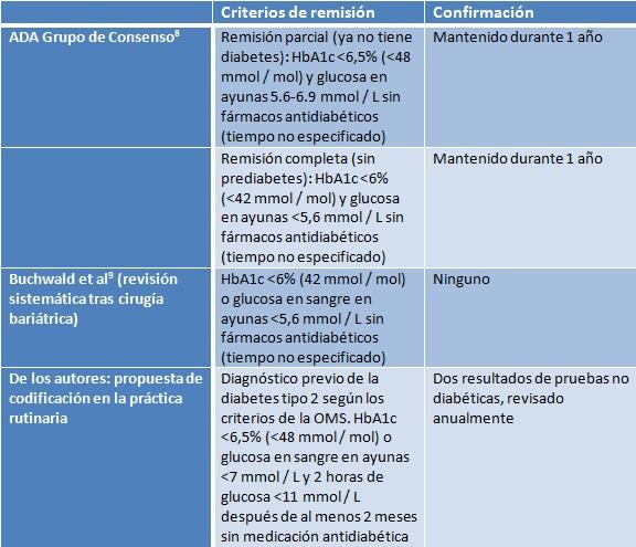Pautas clínicas actuales para la diabetes ada