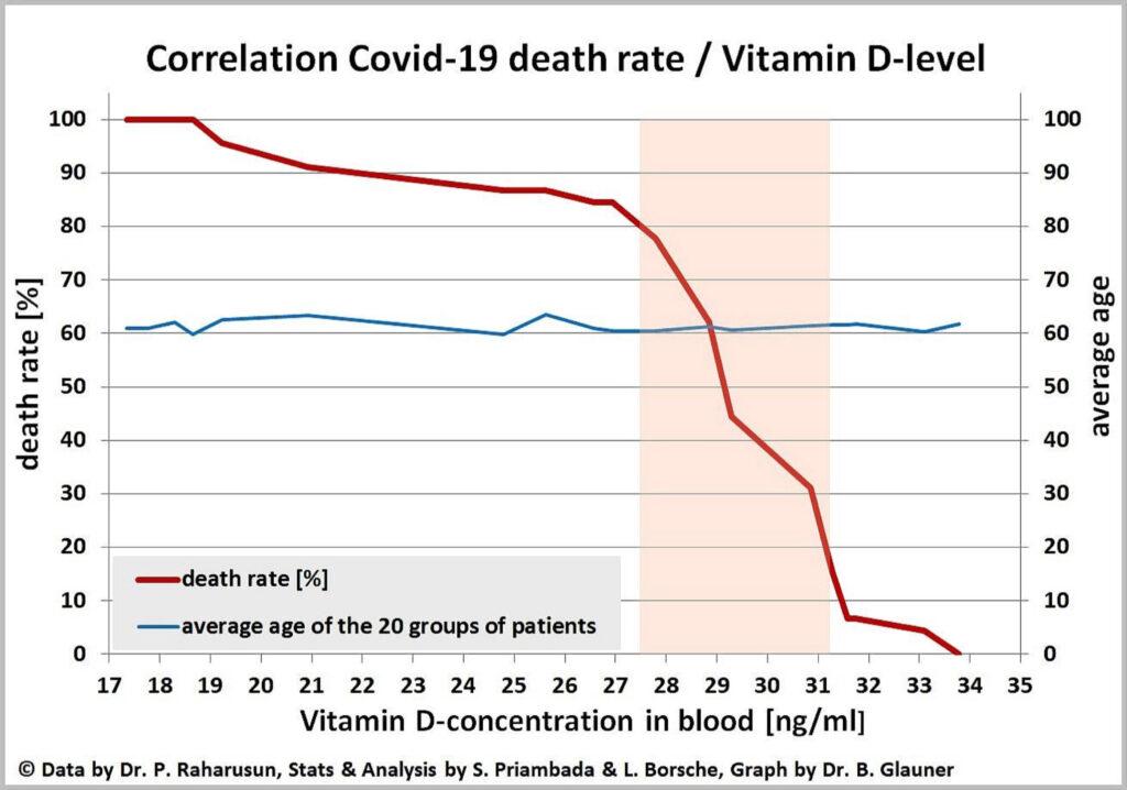 Correlación entre Vitamina D y mortalidad por COVID-19.